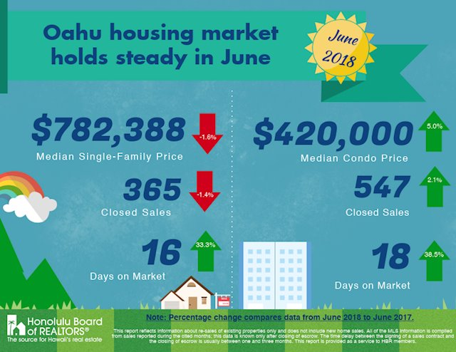 Oahu Real Estate Update - June 2018